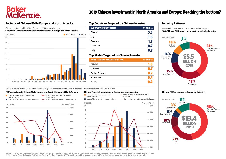 Kinesiska direktinvesteringar i Europa och Nordamerika på rekordlåga nivåer 2019 - Norden fortsatt attraktivt 1