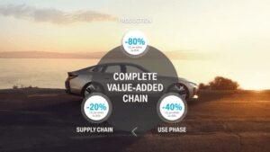Inget premium utan ansvar: hållbarhet och effektiv resurshantering centralt i BMW Groups nya strategiska riktning. 3